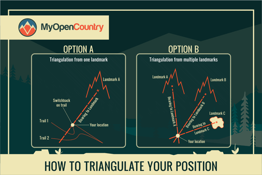 HOW TO TRIANGULATE YOUR POSITION
