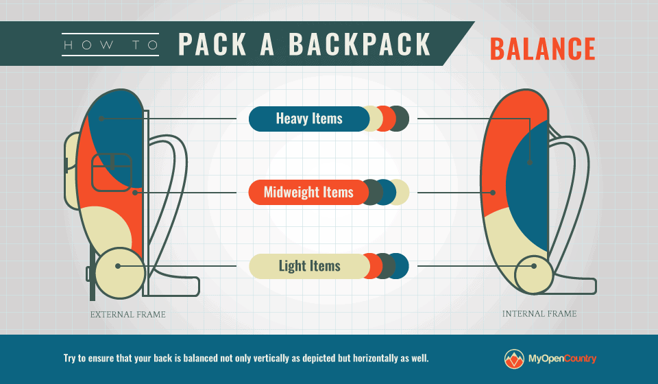 Packing-Backpack-Balance