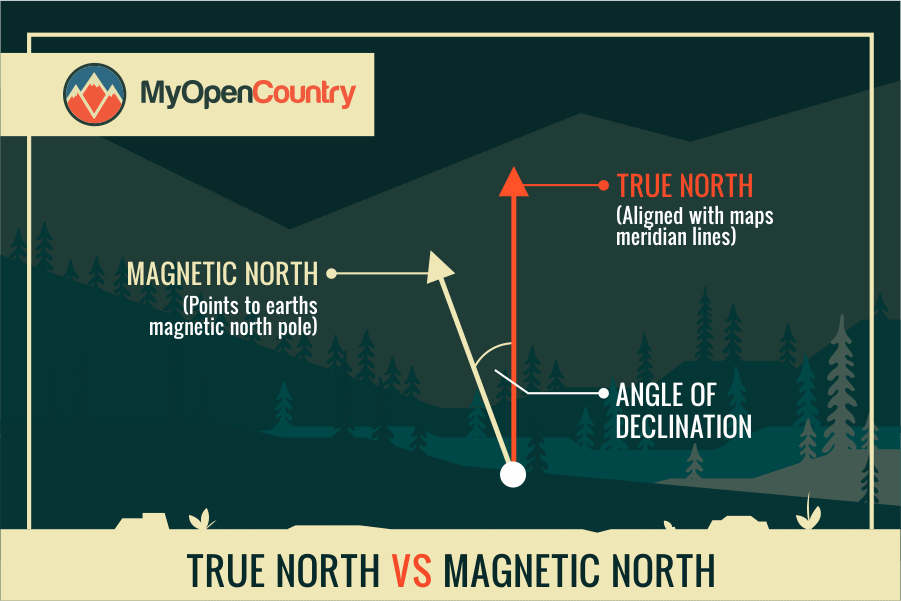 TRUE NORTH VS MAGNETIC NORTH