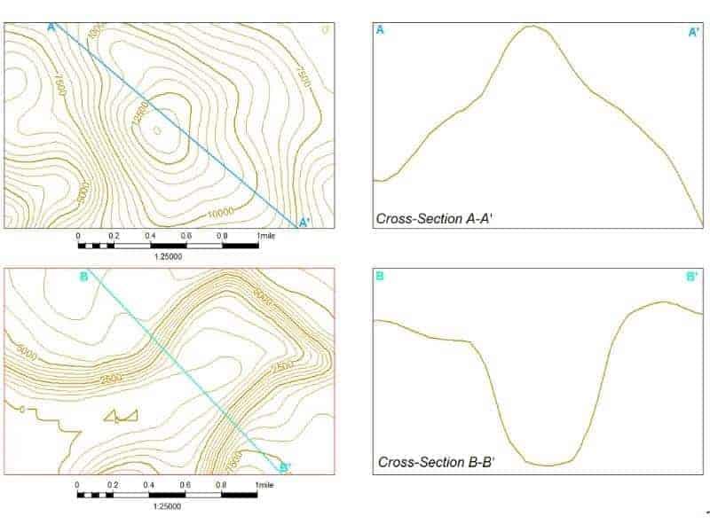 contour-examples-intext