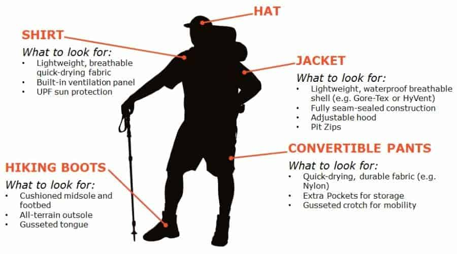 hiking clothes diagram