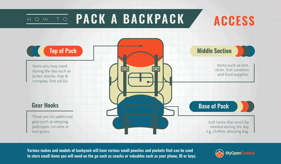 Packing-Backpack-Access