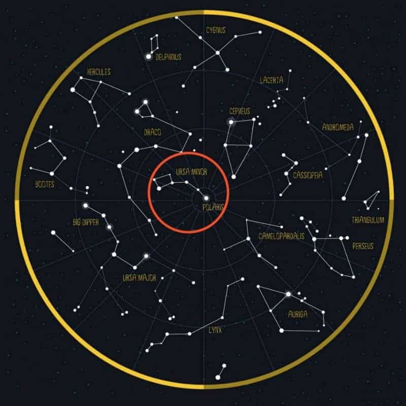 Ursa Minor Constellation