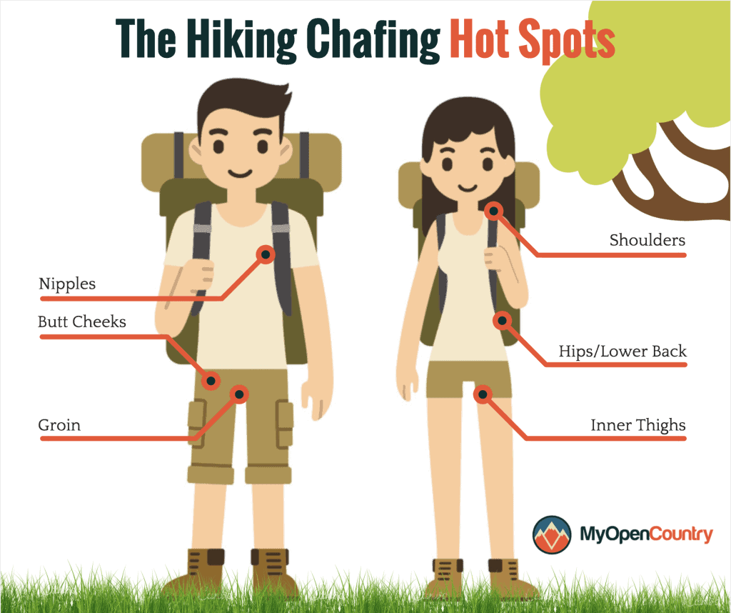 Hiking Chafing Hotspots Infographic