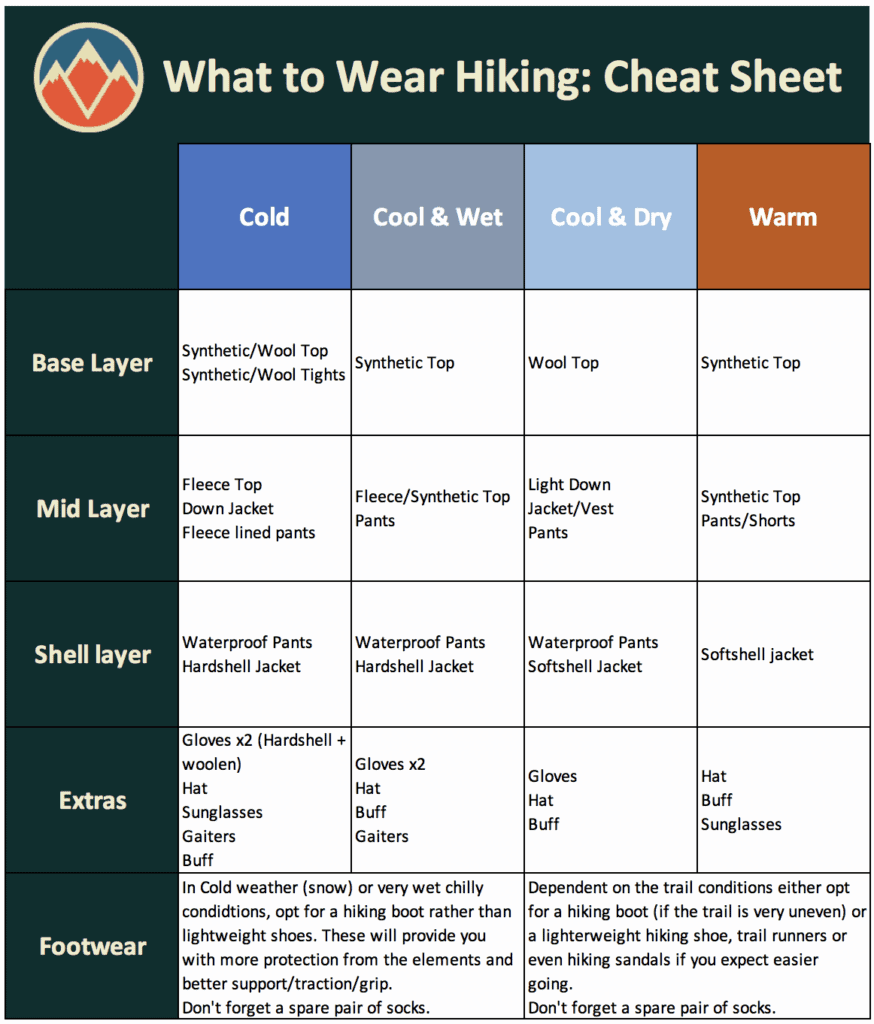 What to wear hiking cheat sheet