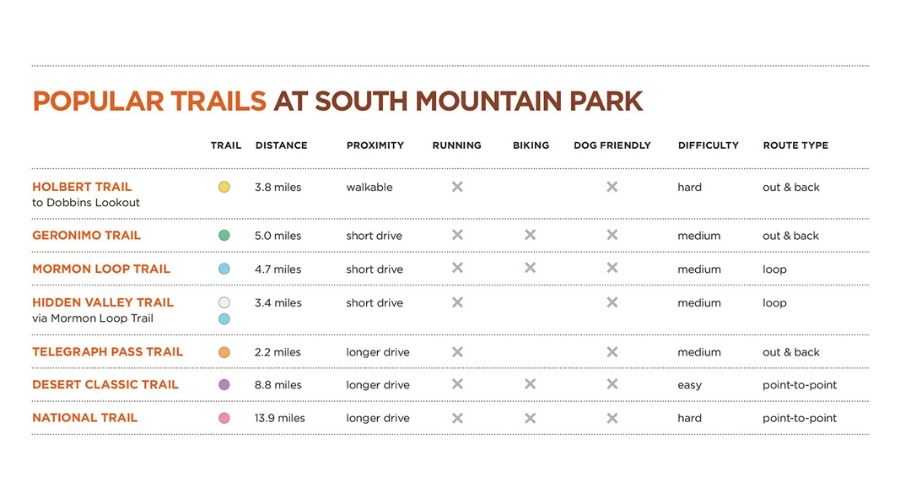 south mountain hiking trails intext
