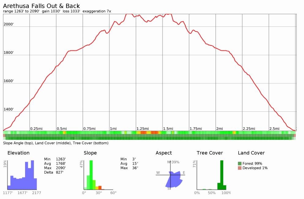 Arethusa Falls Chart