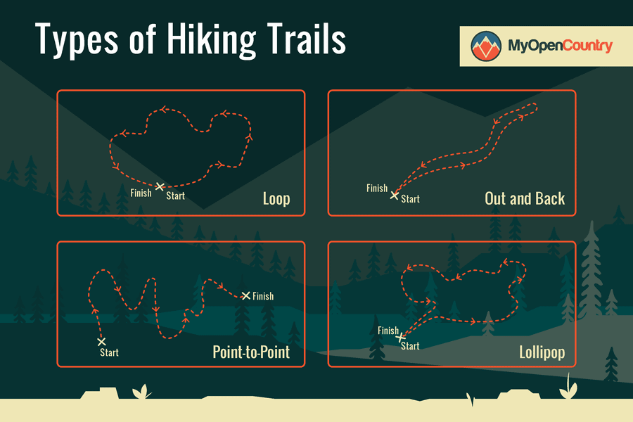Various types of hiking trails explained graphic