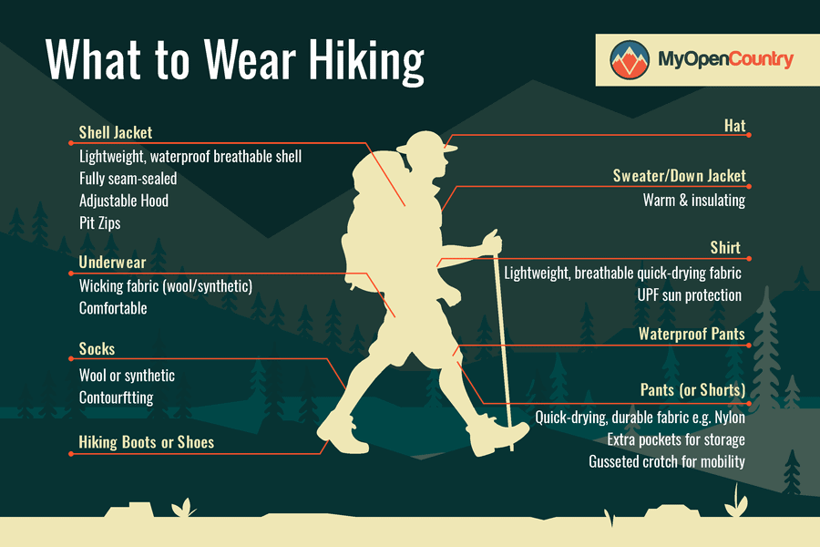 What to wear hiking graphic