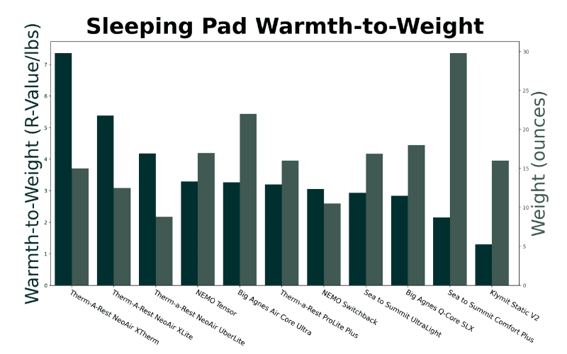 Graph of Warmth to weight