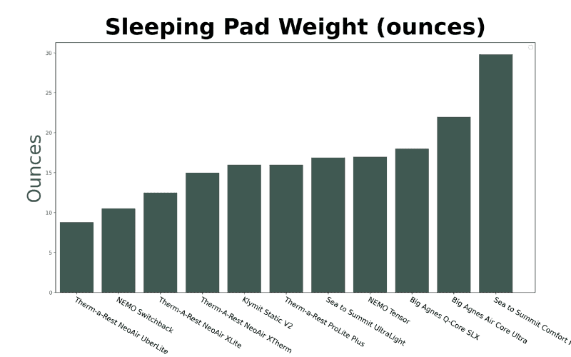 Graph of Weight (ounces)
