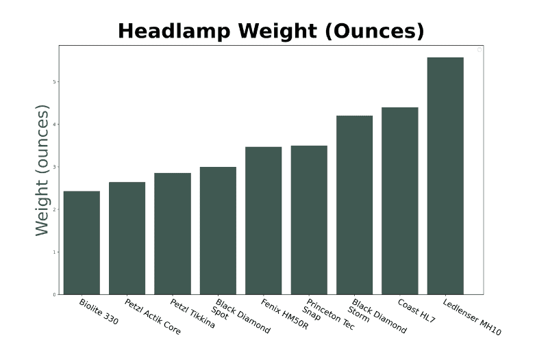 Best Hiking Headlamp Weights Graph