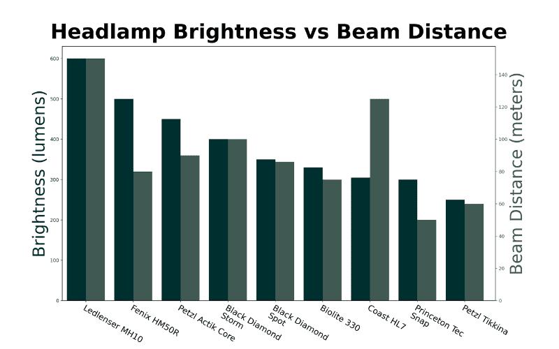 Headlamp Brightness vs Beam Distance Graph