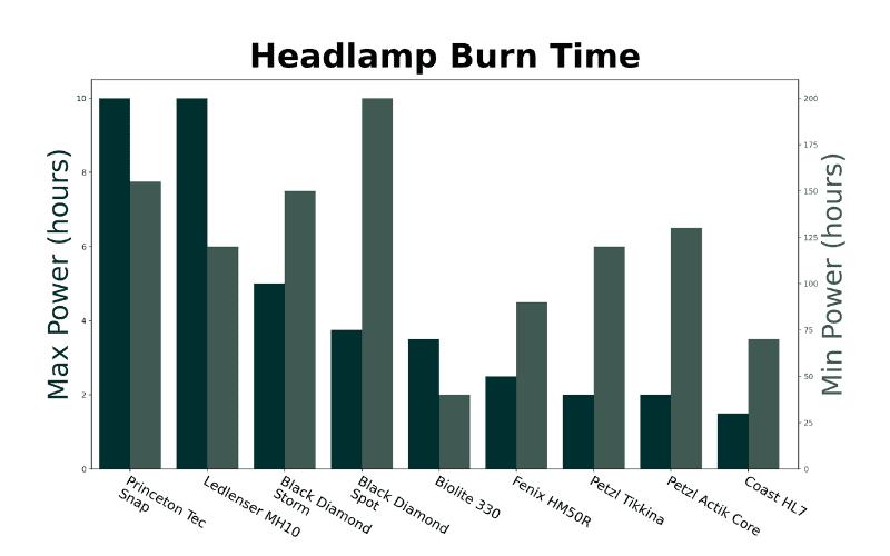 Headlamp battery life graph