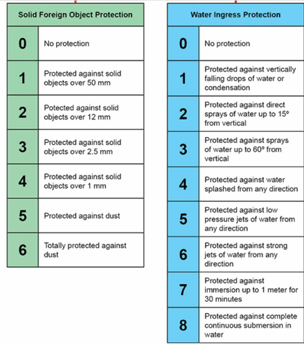 ip-ratings-chart