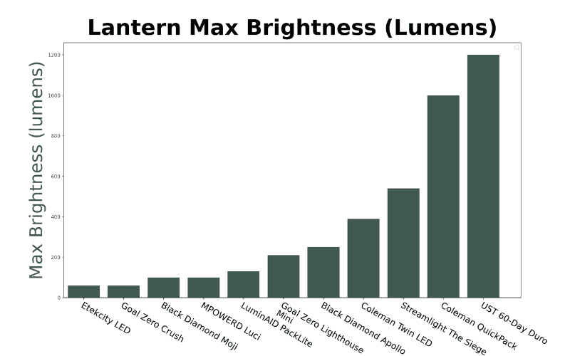 camping lantern brightness graph