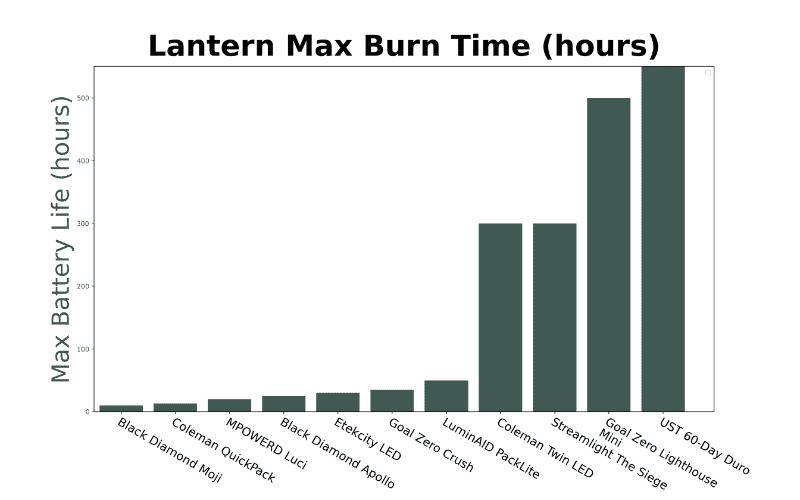 camping lantern burn time graph