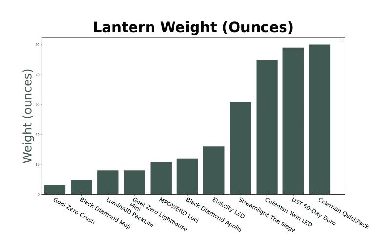 camping lantern weight graph